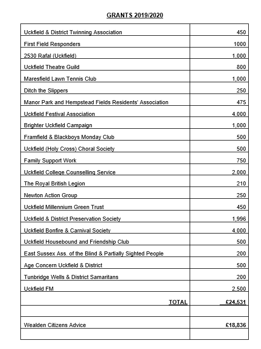 Image of the list of grants awarded in 2019/2020